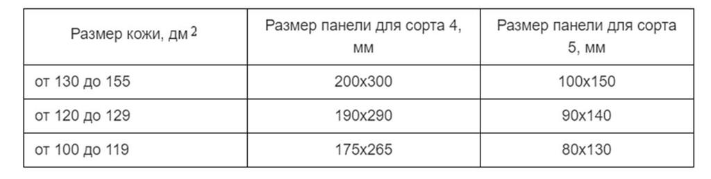 таблица для определения сорта страусиной шкуры